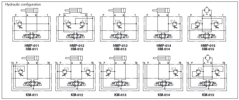 Schematy hydrauliczne zaworów przelewowych Atos