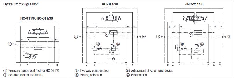 Konfiguracje zaworów HC, KC, JPC-2